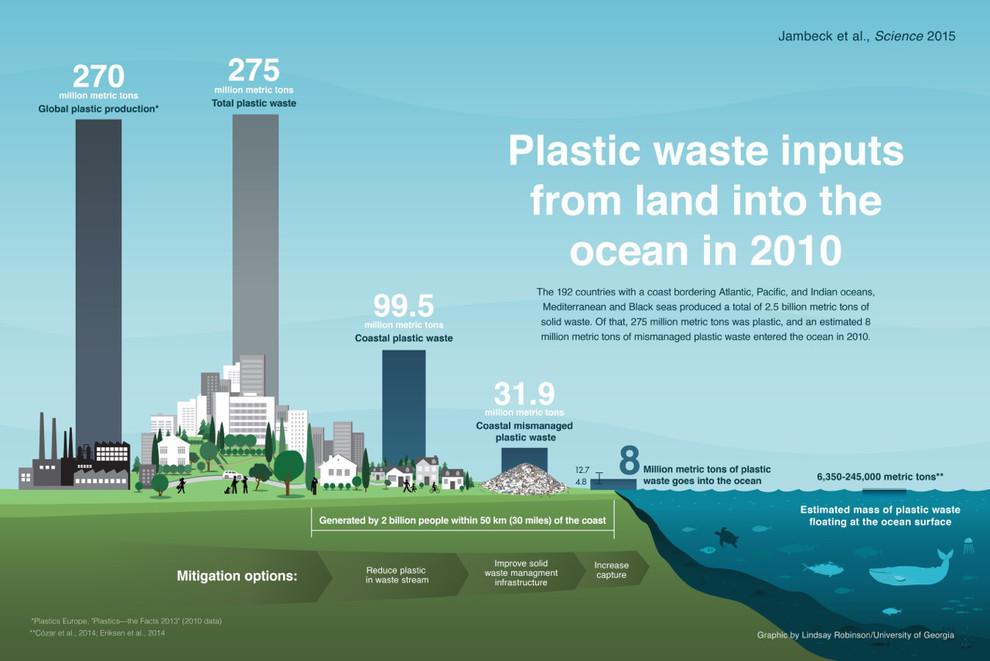Residuos de plástico que entran en el mar procedentes de la tierra./ Lindsay Robinson, Universidad de Georgia.