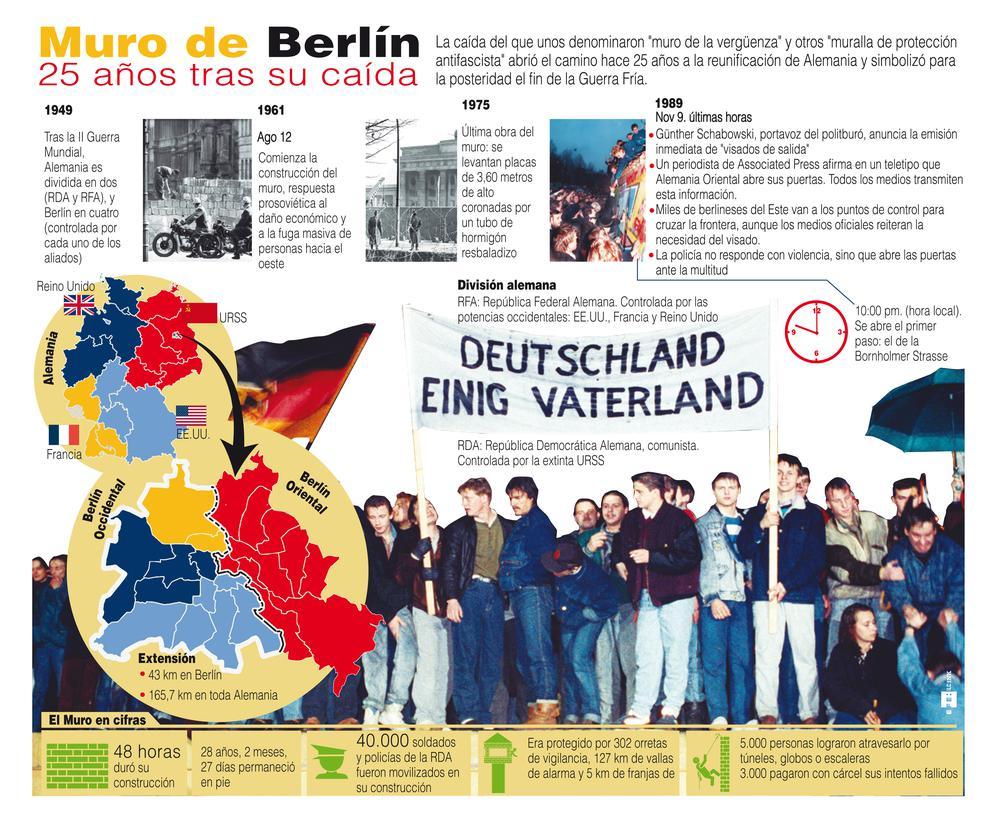 Infografía descriptiva de la historia del Muro de Berín. / Efe
