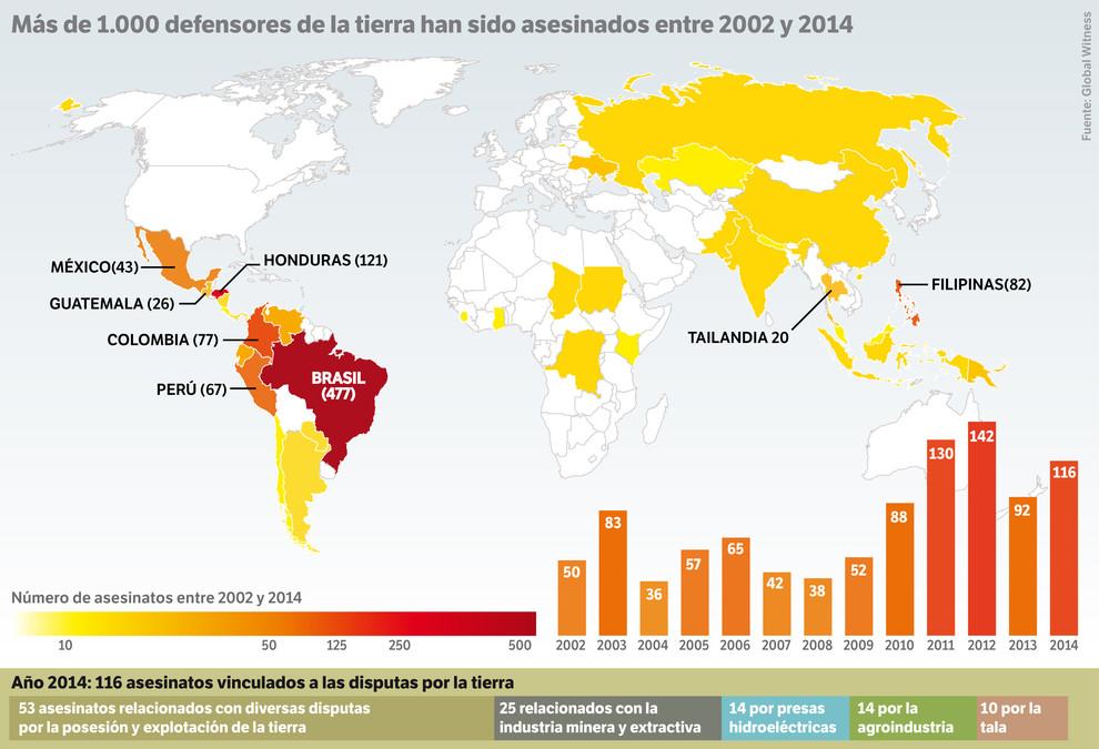 Más de 1.000 defensores de la tierra han sido asesinados entre 2002 y 2014. / Sinc