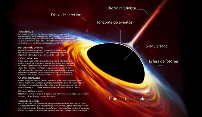black-holes-infographic-spanish_eso