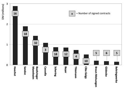 Gráfico farmacéuticas Alemania del Este