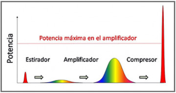 Simulación gráfica de la tecnología CPA. / CLPU
