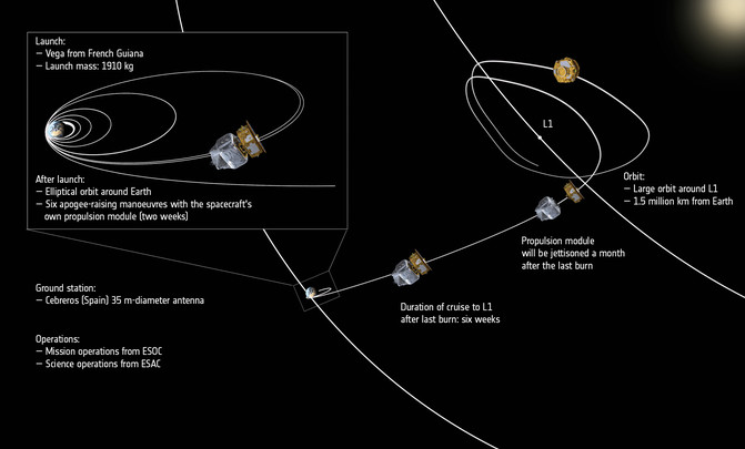 LISA_Pathfinder_s_journey_through_space_annotated
