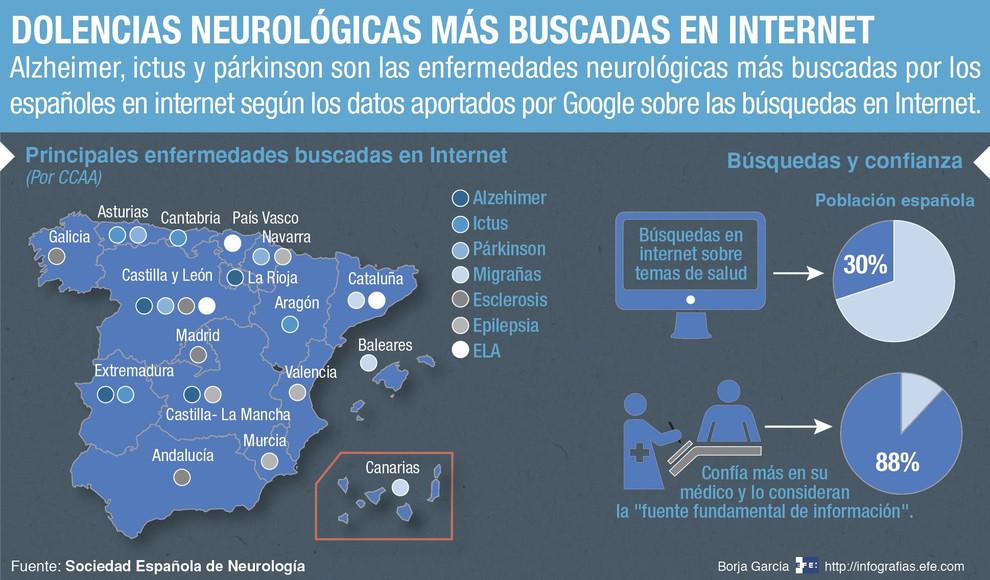 Infografía descriptiva de las dolencias más buscadas en internet por los españoles. / Efe