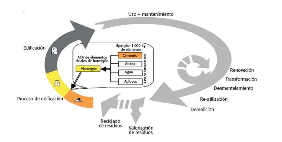 Infografía sobre el análisis del Ciclo de Vida de elementos finales de hormigón