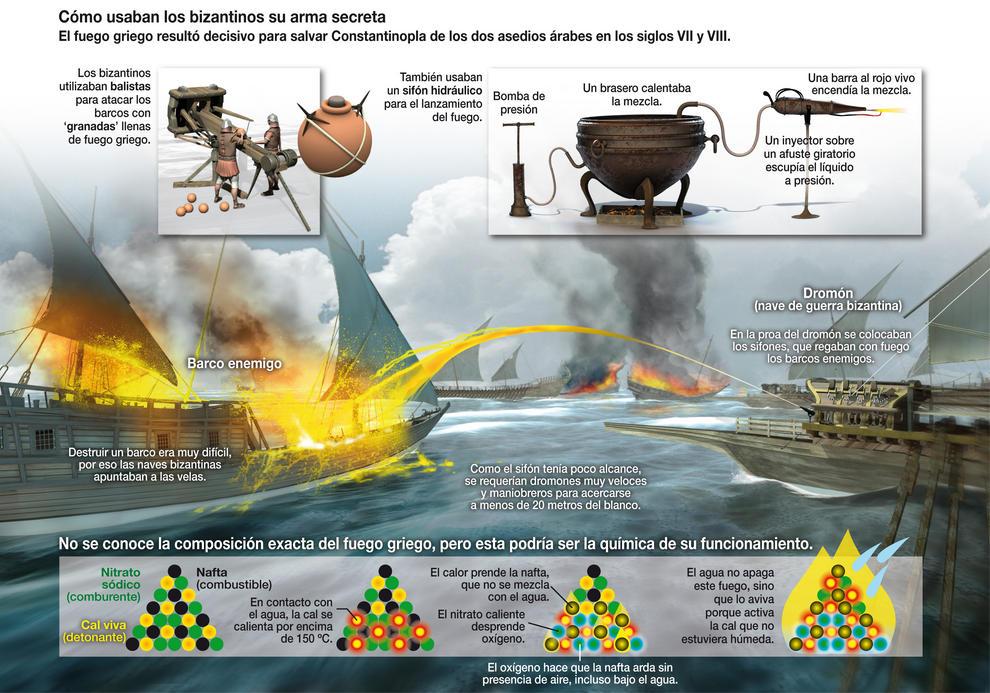 Un dromón bizantino utiliza el fuego griego en plena batalla. / J. A. Peñas