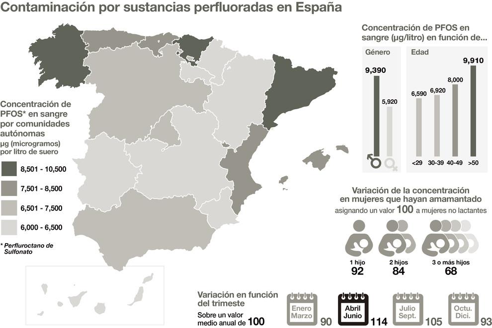 Mapa de la distribución por comunidades autónomas de las concentraciones desulfonato de perfluorooctano (PFOS), una de las sustancias alquilperfluoradas que se encuentra en multitud de productos y procesos industriales y que puede suponer un riesgo para la salud