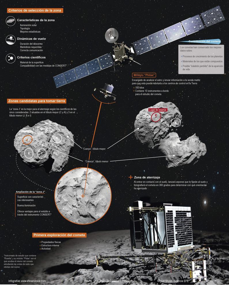 Infografía de la misión Rosetta de la ESA. / Efe