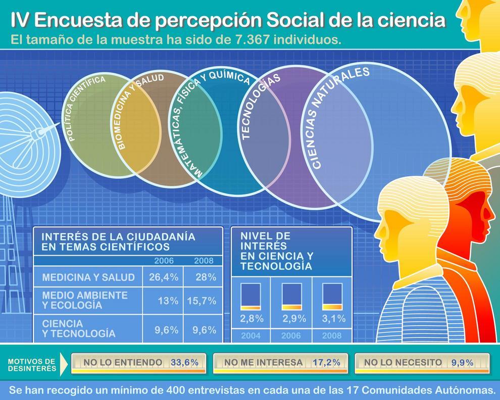 Casi la mitad de la población que reside en España considera aceptable su formación científica
