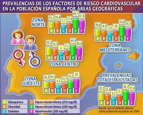 El riesgo cardiovascular es mayor en el sur que en el centro y norte de España