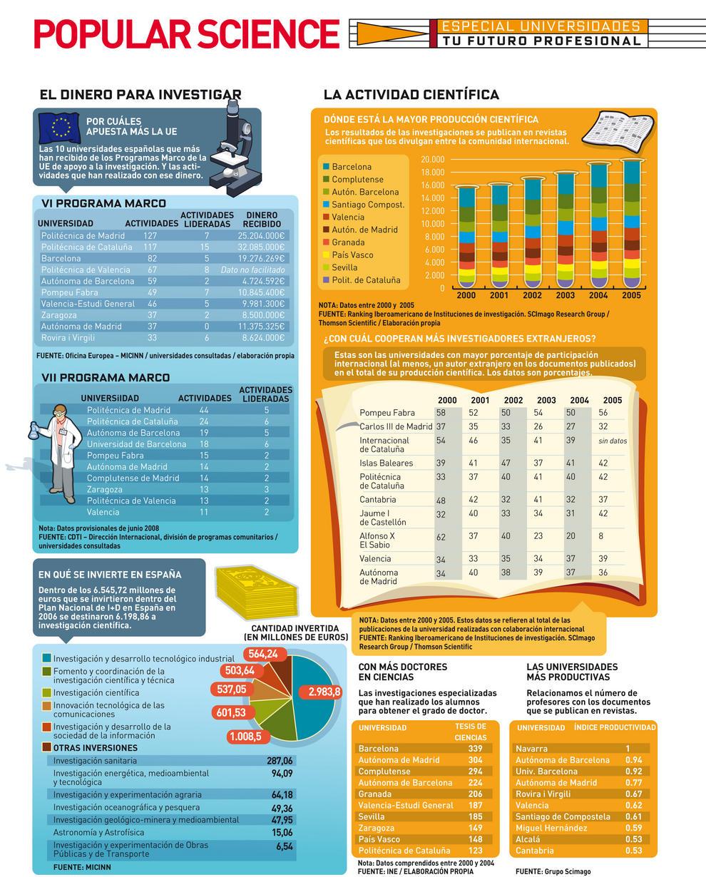 Las universidades de Madrid y Barcelona, líderes en producción científica (II)