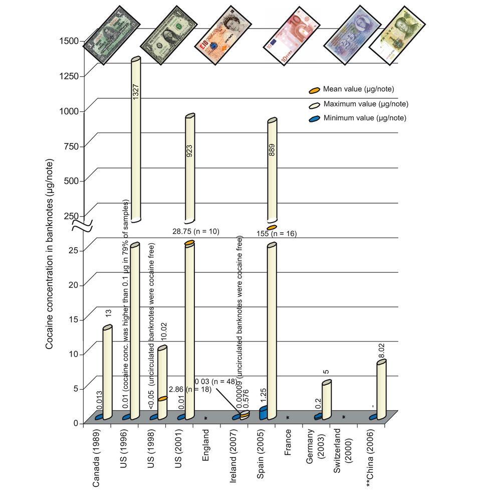 En la gráfica se puede observar la concentración de cocaína en los billetes de diferentes paises.