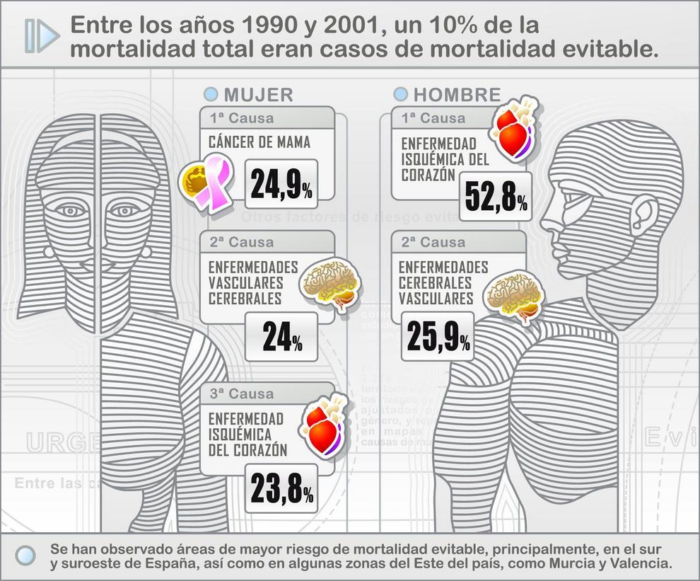 Murcia y Valencia, las zonas con más riesgo de mortalidad evitable en España