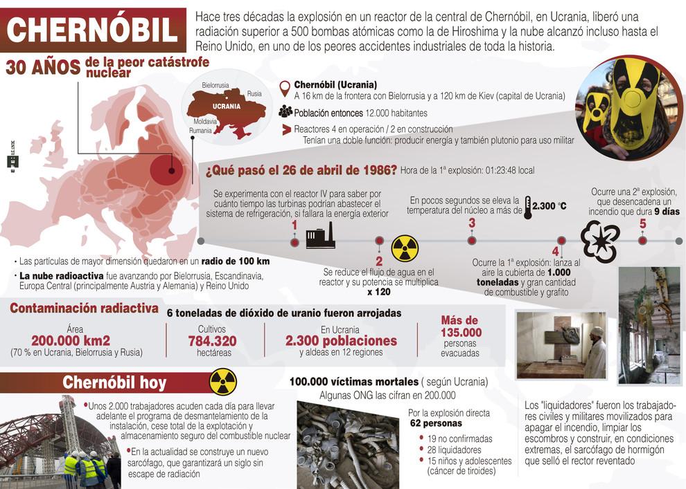 Infografía explicativa de la catástrofe de Chernóbil. / Efe