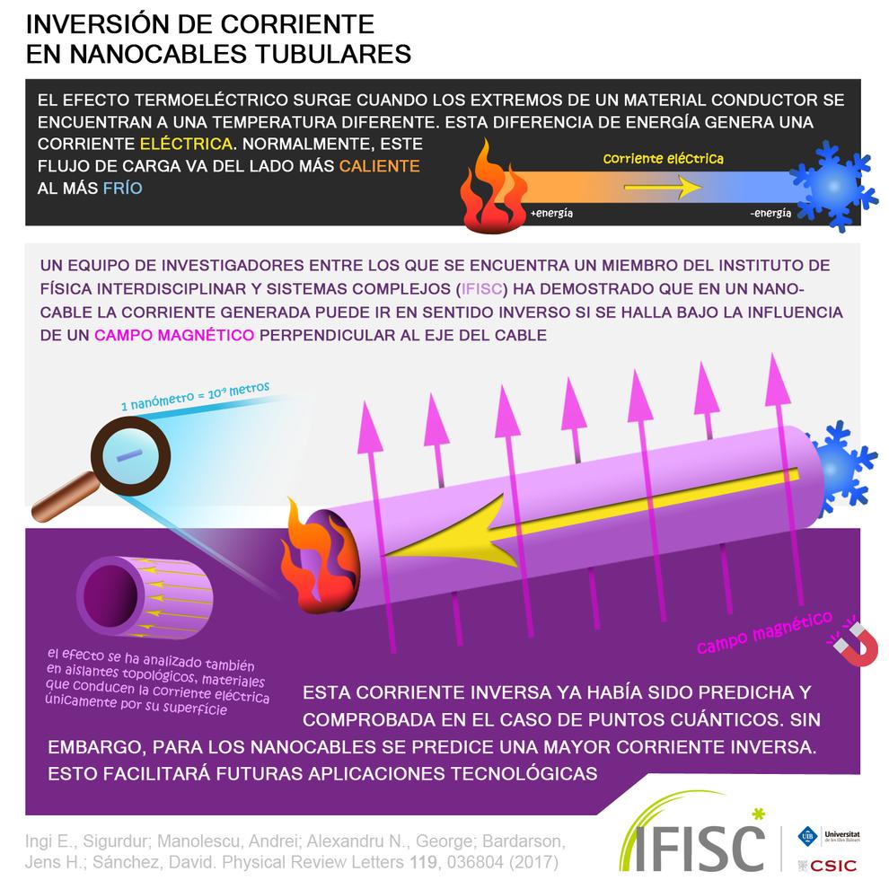 ADRIÁN GARCÍA CANDEL / IFISC (UIB-CSIC)