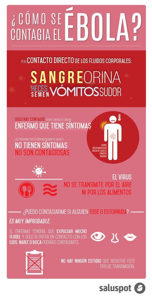 Infografía sobre las principales vías de propagación del ébola. / Saluspot