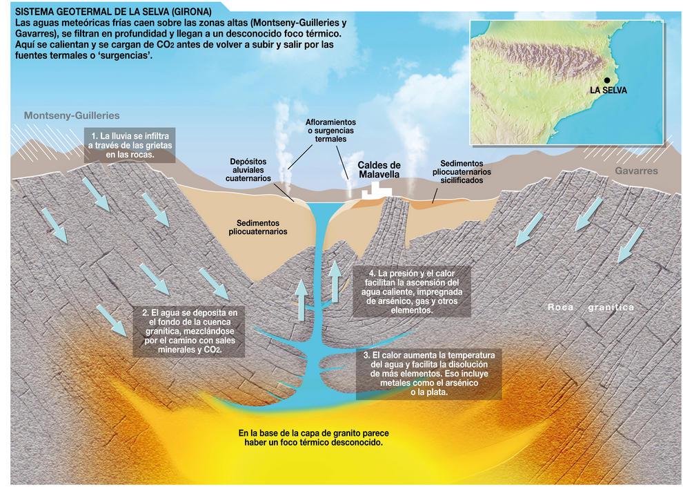 Modelo de funcionamiento del sistema geotermal de La Selva (Girona). Imagen: SINC
