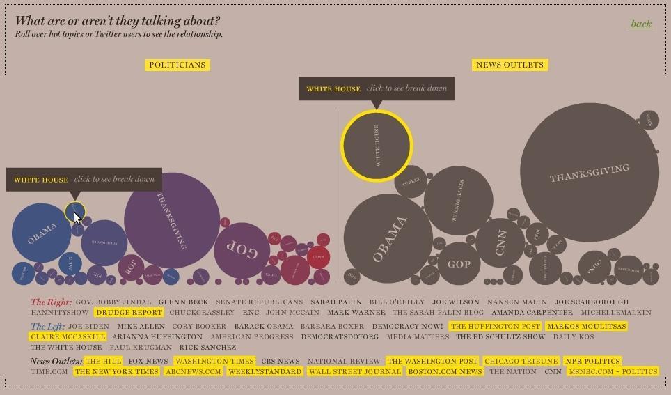 """Nuevas Interfaces Políticas, de Cristóbal Castilla y José Hernández. ¿Cómo utilizan los partidos políticos las redes sociales de Internet? Se trata de una visualización tanto del contenido político """"oficial"""" en la red, como del """"amateur"""" generado por los usuarios."""