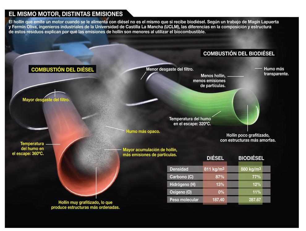 El hollín que emite un motor que se alimenta con diésel no es el mismo que si es alimentado con biodiésel.