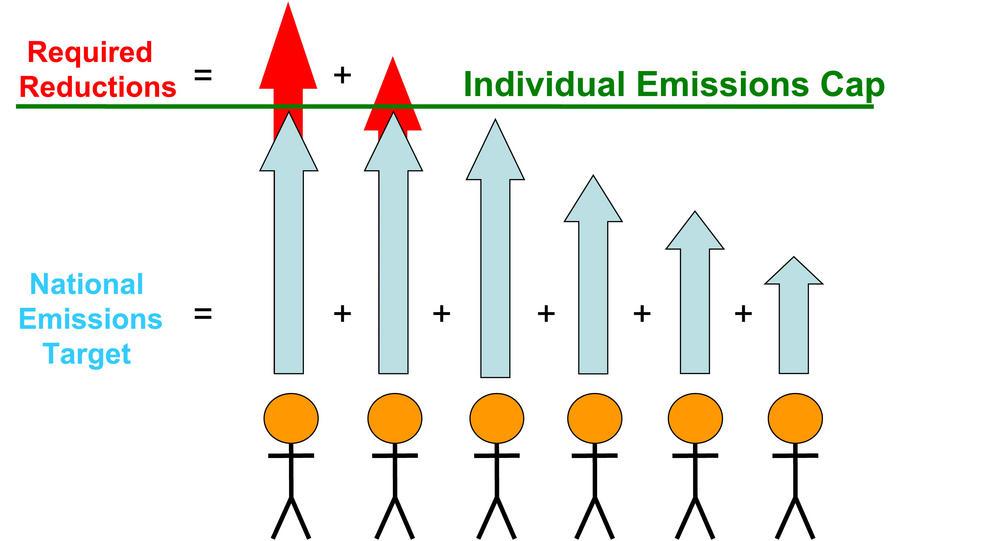 Los científicos proponen un límite que las personas no deben exceder (línea verde). Si se cuentan las emisiones de los individuos que pueden sobrepasar el límite (flechas rojas), el método proporciona una reducción de emisiones para cada país (flechas azules).