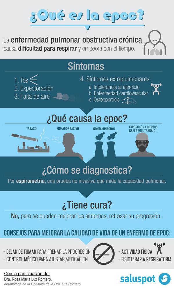 Infografía sobre las principales causas de la EPOC / Saluspot