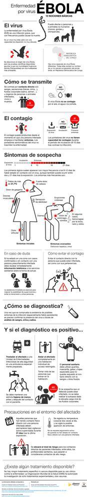 Diez nociones básicas sobre el ébola. / Planner Media