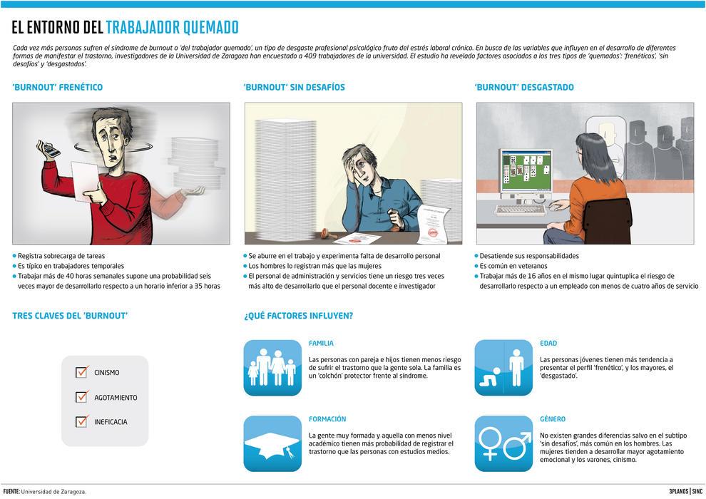 La sobrecarga de tareas y la monotonía influyen en el desarrollo del síndrome de burnout.