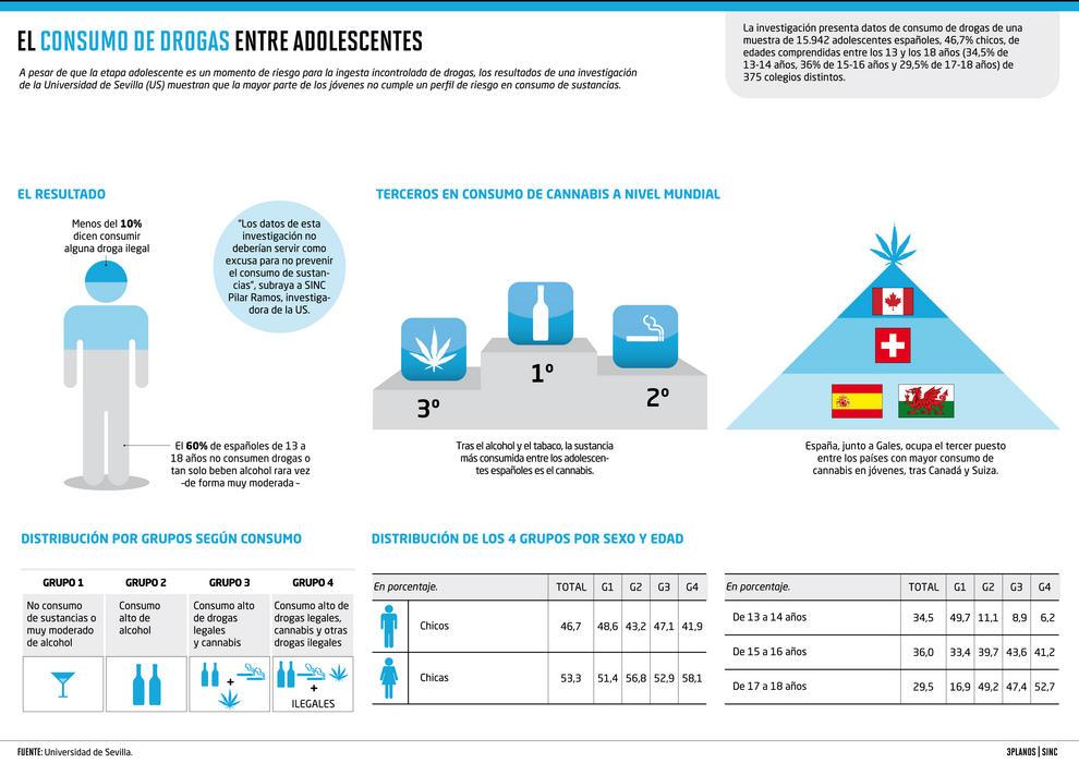 La investigación, que forma parte de la edición 2006 del estudio Health Behavior in School-aged Children (HBSC), presenta datos de consumo de drogas de una muestra de 15.942 adolescentes españoles.