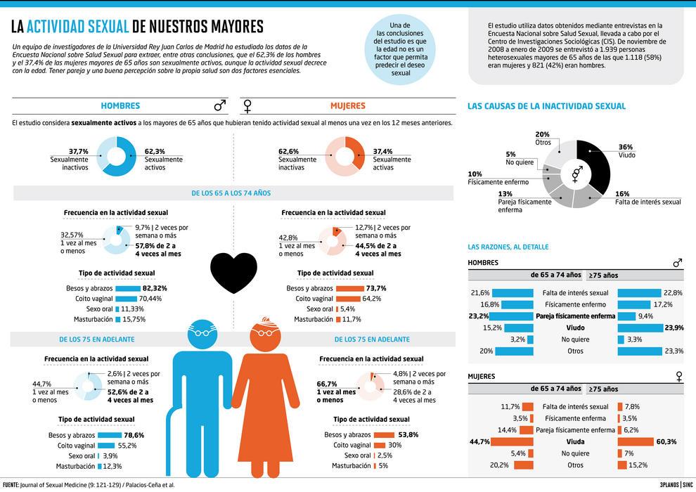 El 62% de los hombres y el 37% de las mujeres mayores de 65 años son sexualmente activos