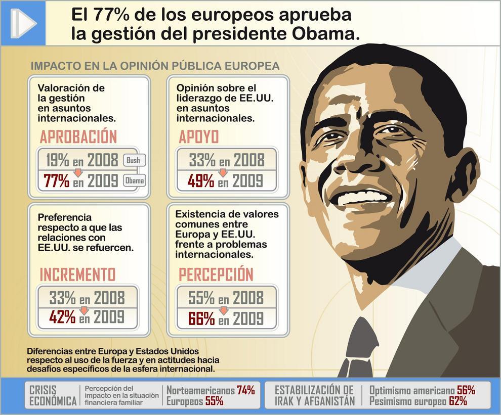 El 77% de la población europea aprueba la gestión de Obama