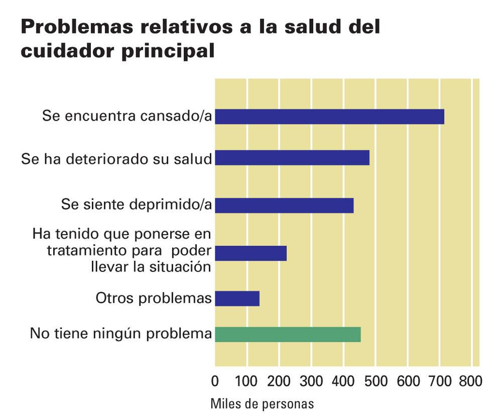 Problemas relativos a la salud del cuidador principal.