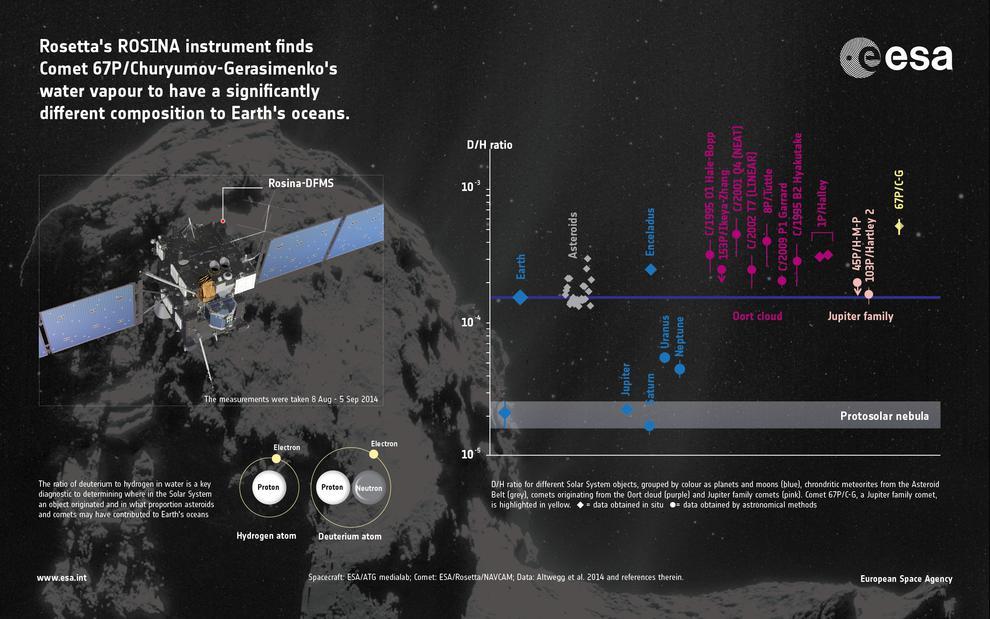 Ratios D/H en distintos cuerpos del sistema solar. / ESA