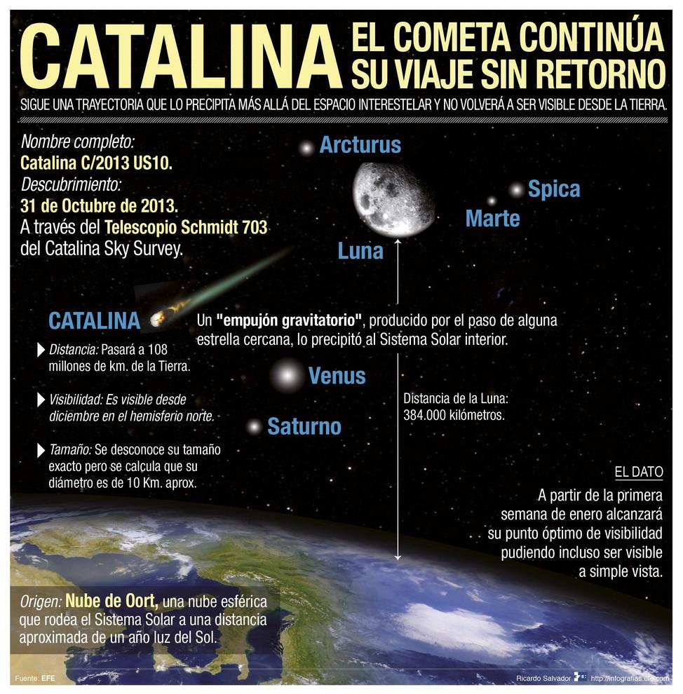 Infografía del paso del cometa Catalina. / Efe