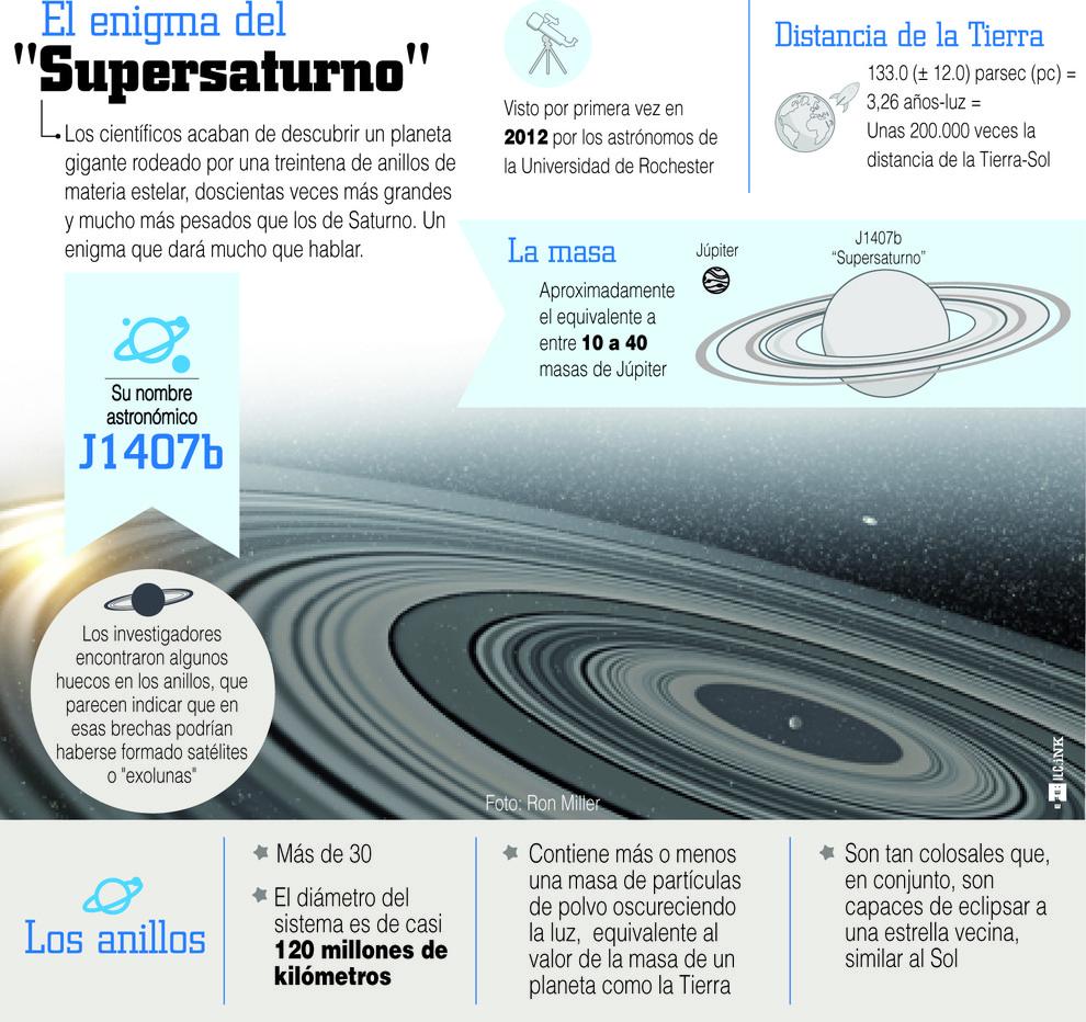 Infografíadel 'Supersaturno'. / Efe