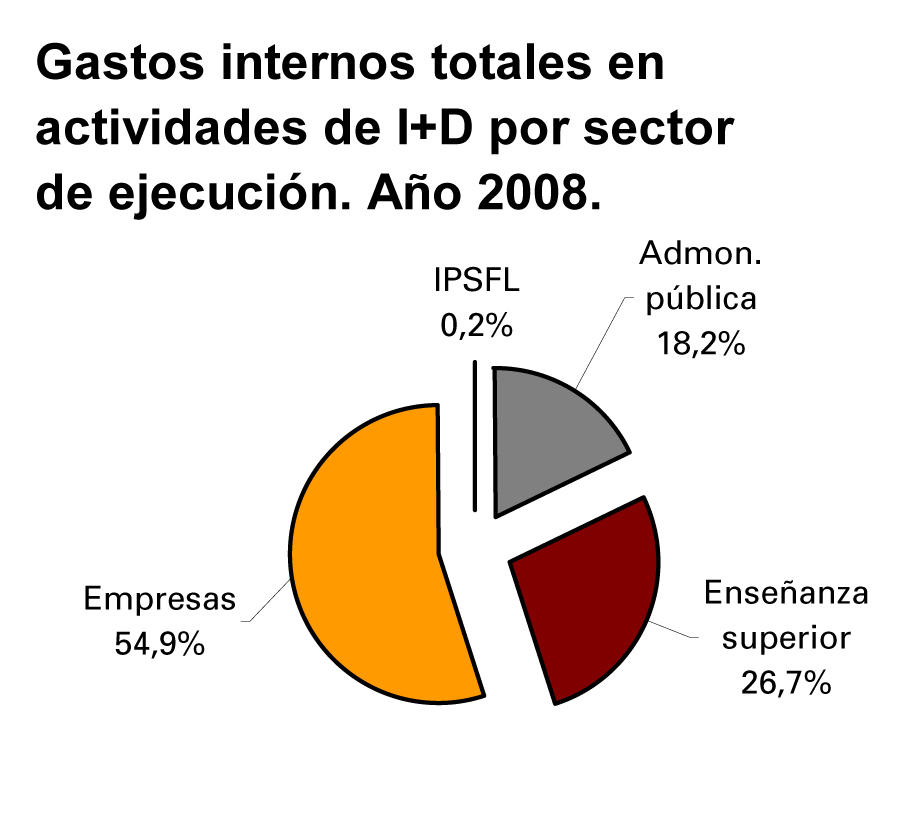 Gastos internos totales en I+D+i por sector, en 2008.