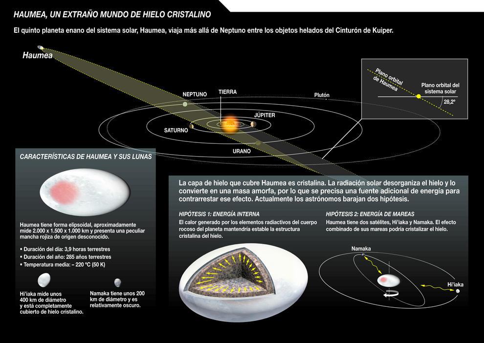 El planeta enano Haumea brilla con hielo cristalino