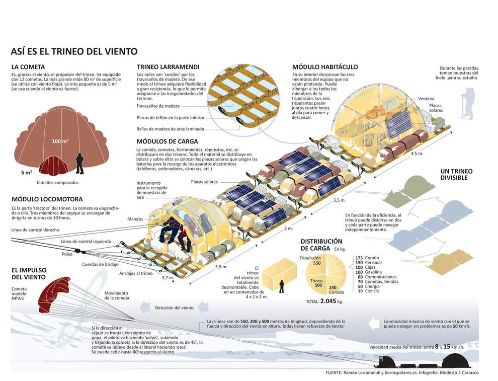 Desde que el Trineo de Viento fuera diseñado hace 17 años, se le han aplicado diversas modificaciones. / Trineo de Viento