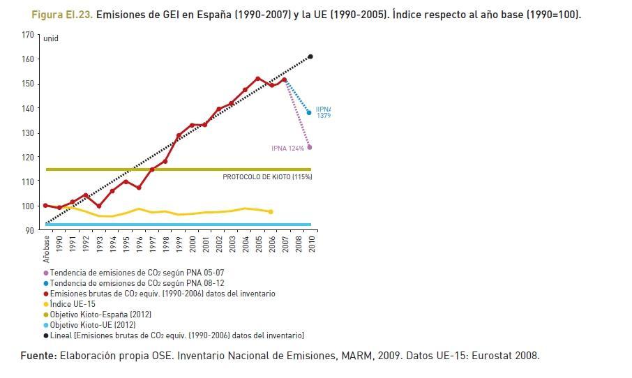 Emisiones de gases de efecto invernadero en España (1990-2007) y la UE (1990-2005). Índice respecto al año base (1990=100).