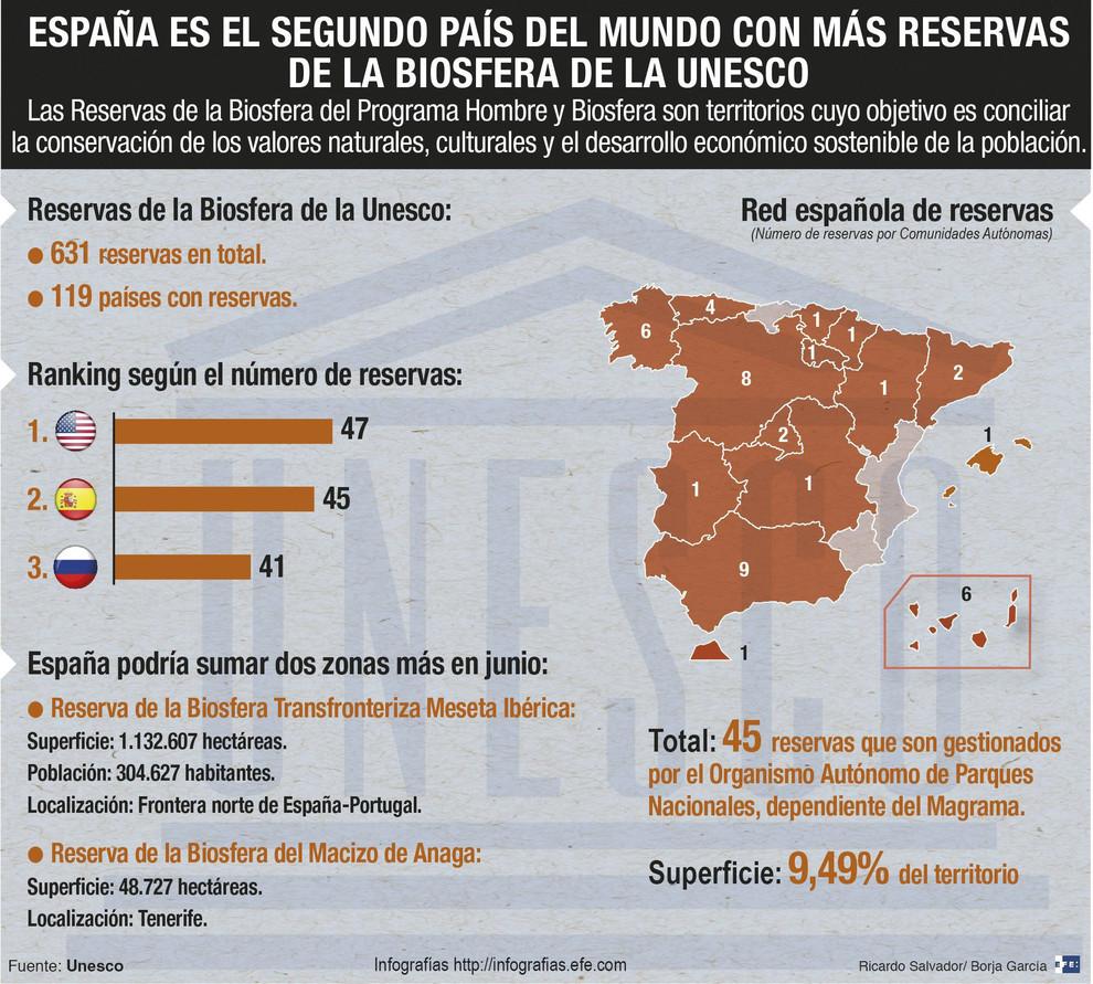 España tiene un total de 45 reservas de la biosfera / EFE