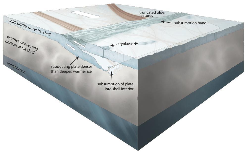 Ilustración de la posible tectónica de placas en la gélida corteza de Europa. / Noé Kroese, I.NK