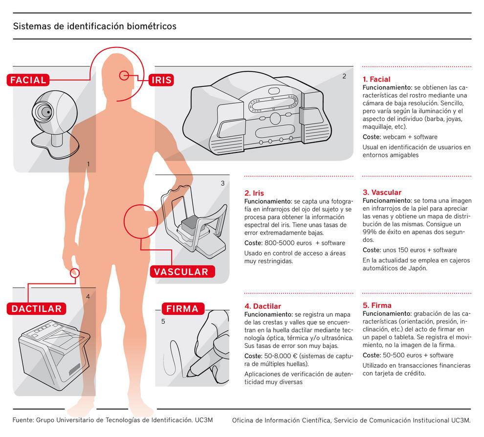 Infografía sobre la investigación de distintos dispositivos de identificación biométrica para evitar fraudes