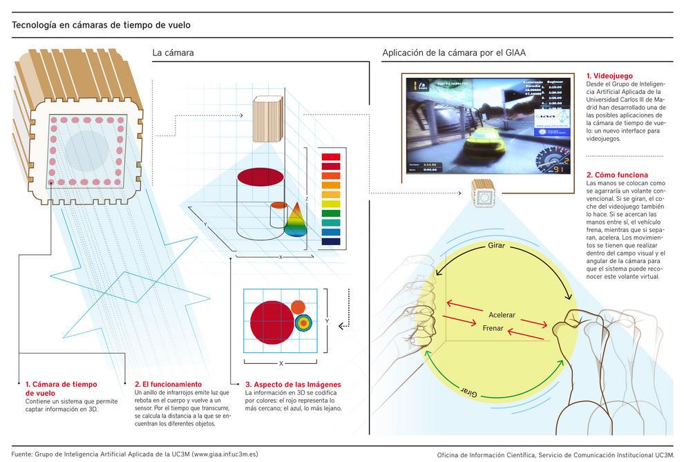 Investigan el potencial científico de las cámaras de tiempo de vuelo