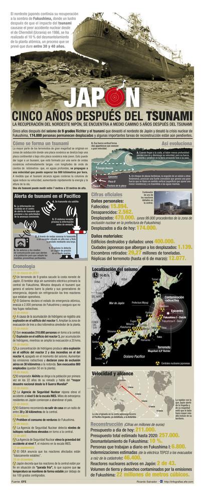 Infografía de la situación de Japón cinco años después del tsunami. / Efe