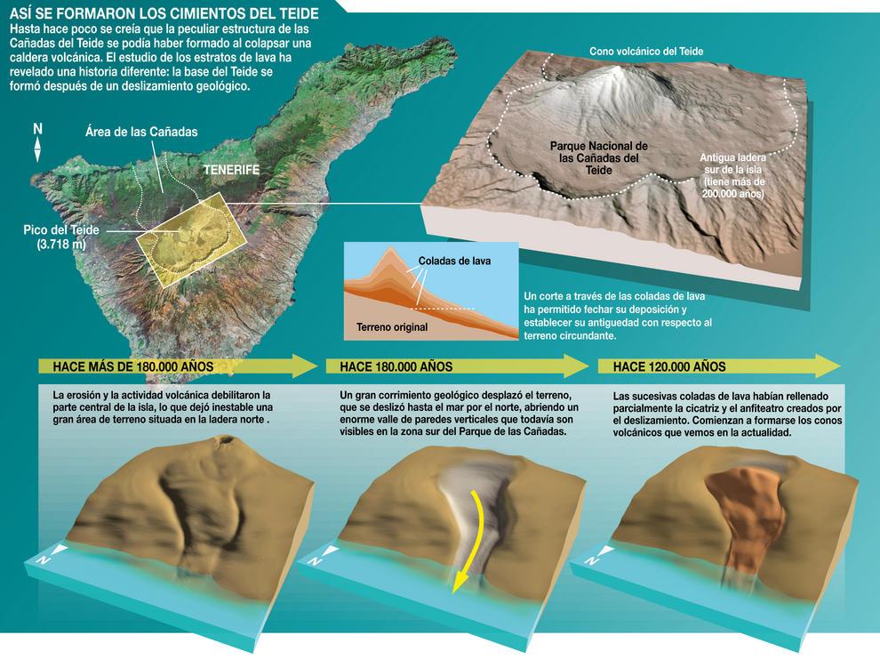 Un equipo de investigación revela por primera vez cómo se formó el estratovolcán Teide-Pico Viejo de las Islas Canarias.