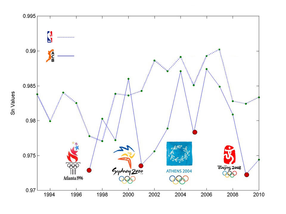 Nivel de competitividad (expresado con el parámetro Sn, entropía de Shannon normalizada) en las ligas NBA (línea discontinua) y ACB (línea continua) desde 1992 a 2010. El valor baja significativamente en las temporadas de la liga española posteriores a los juegos olímpicos. Imagen: Y. de Saá Guerra, J. M. Martín y J. M. García.