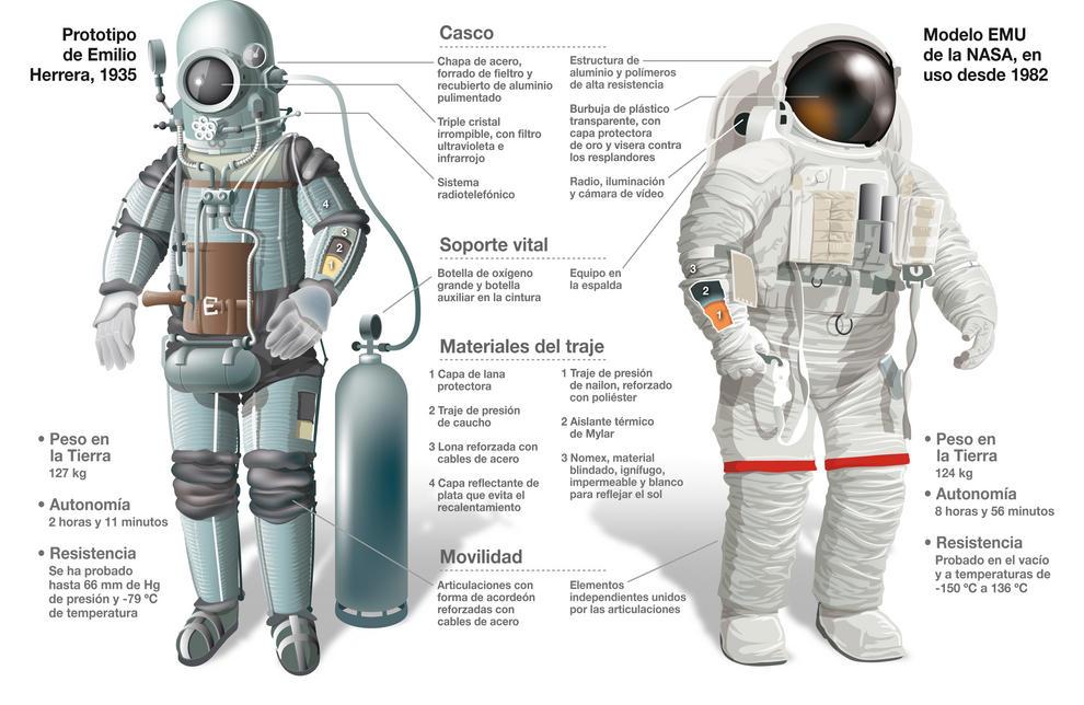 Prototipo de la escafandra estratonáutica y actual traje espacial de la NASA. / José Antonio Peñas