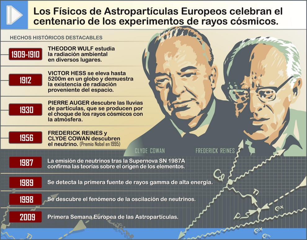 """El Año internacional de la Astronomía fue proclamado por las Naciones Unidas para estimular en 2009 el interés por esta ciencia, bajo el lema """"El Universo, para que lo descubras""""."""