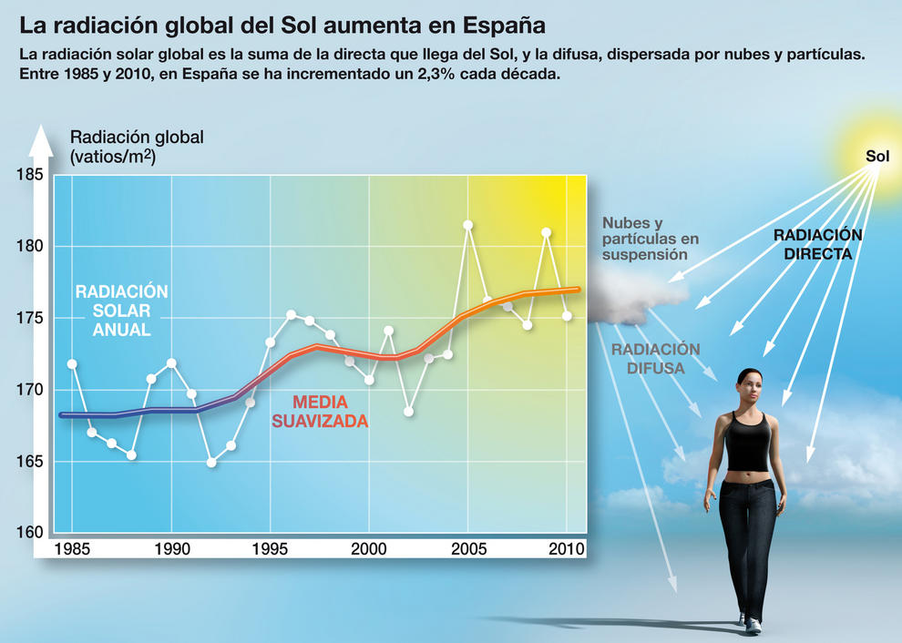 Aumento de la radiación solar en España. / SINC