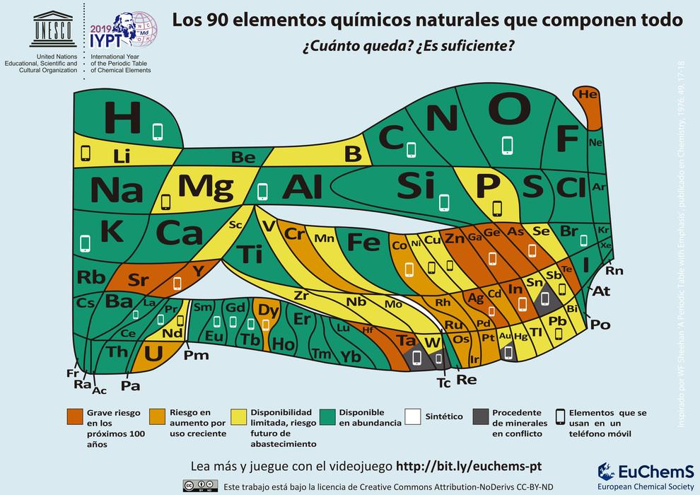 La tabla periódica que alerta sobre la desaparición de elementos. /EuChemS
