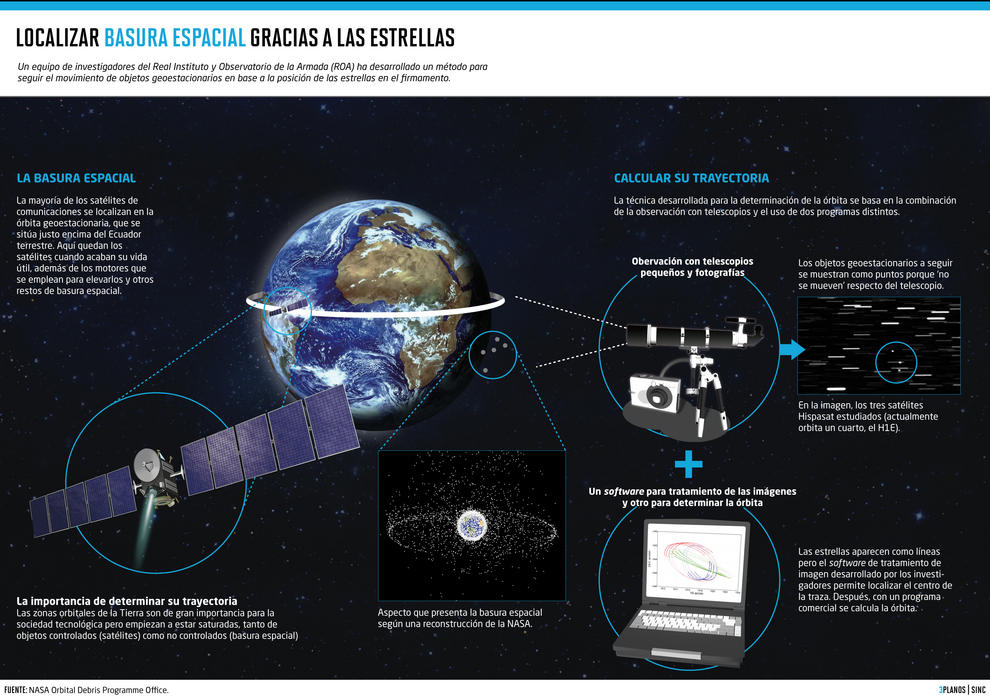Las estrellas ayudan a rastrear basura espacial
